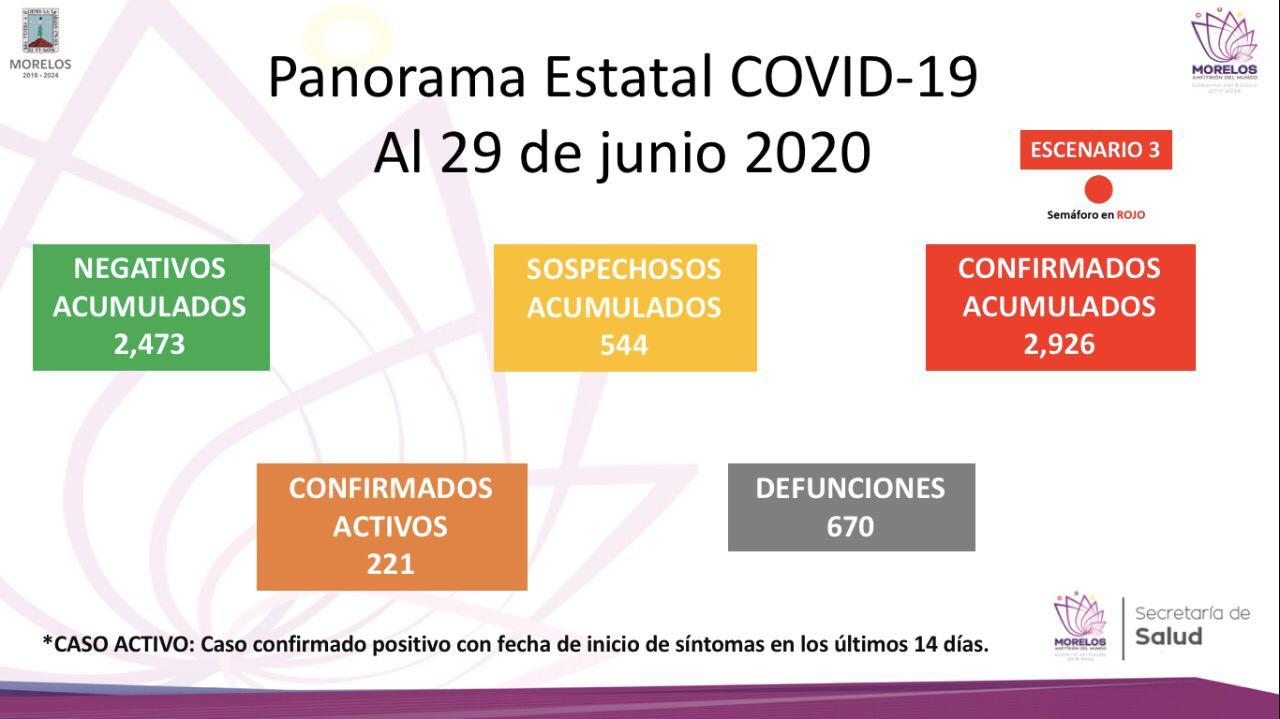 covid 29 de junio 2020